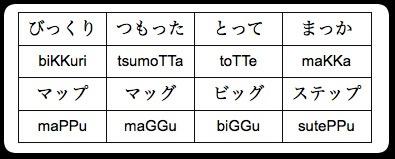 Esempi di raddoppiamento consonantico con Tsu