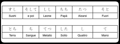 elenco parole giapponesi contenenti Sa e Ta Gyo