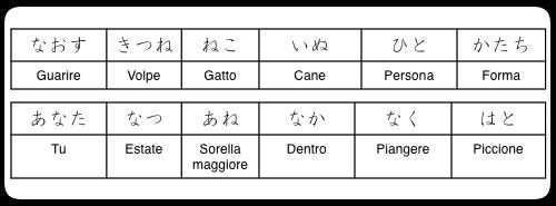 elenco parole giapponesi contenenti Na e Ha Gyo