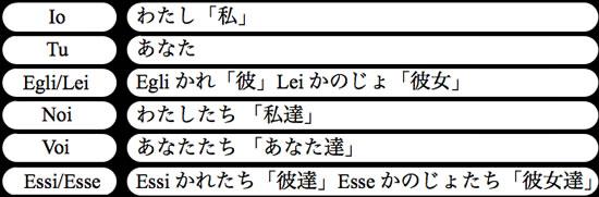 pronomi personali giapponesi basilari