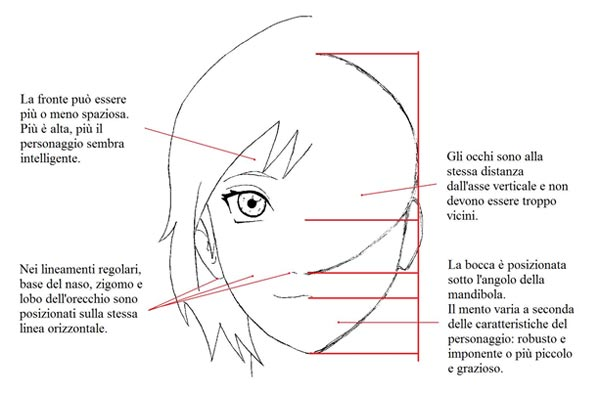 Conosciuto Disegnare manga: Tutorial per disegnare i tuoi manga: Parte 1 – La  EL85