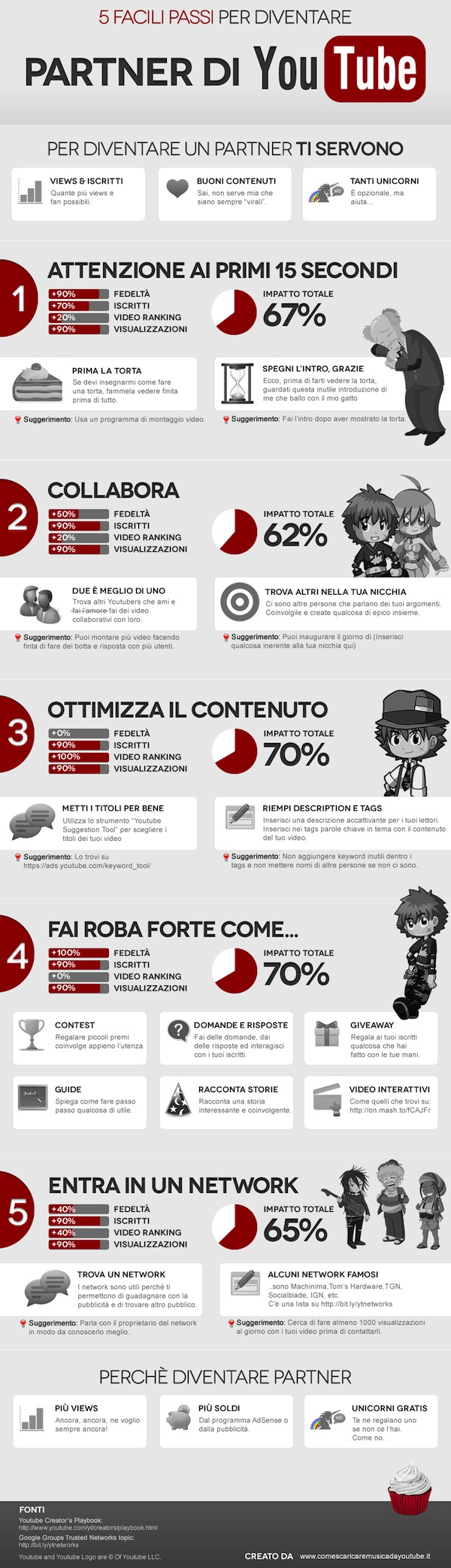 infographic-youtube-italiano